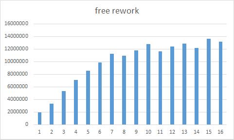 free_rework