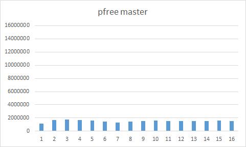 free_master