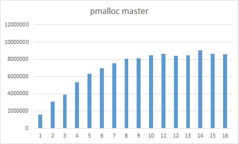pmalloc_master