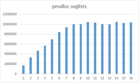 pmalloc_seglists