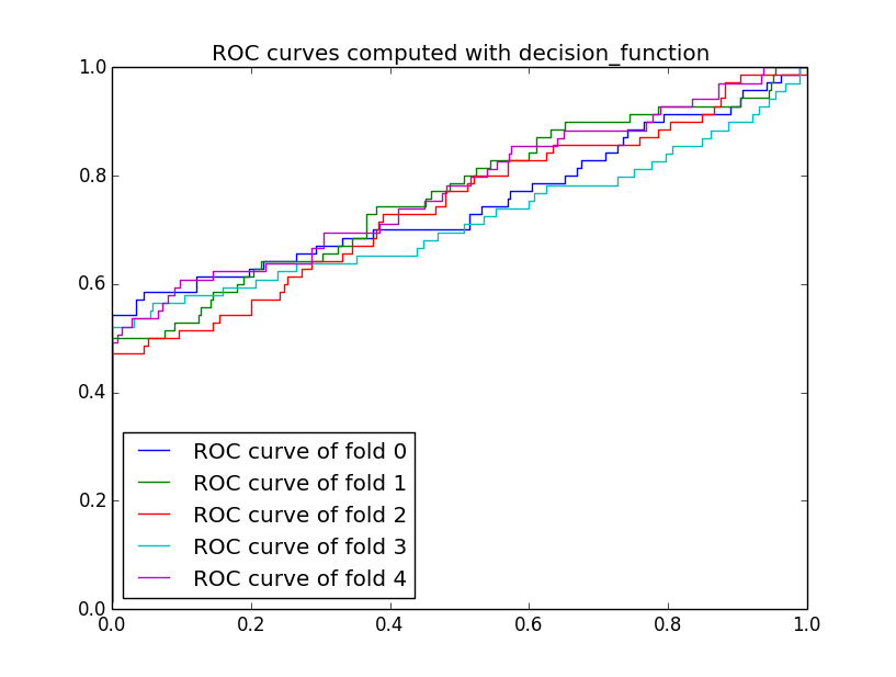 roc_decision_function