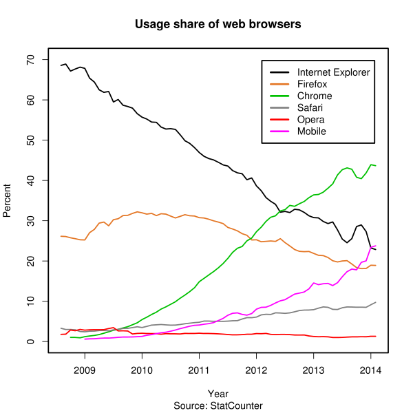 usage_share_of_web_browsers_ source_statcounter svg