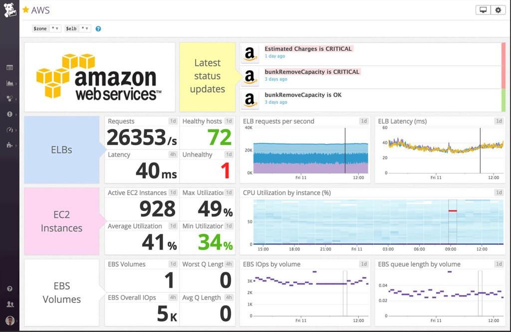datadog screencap 2