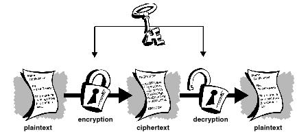 常规加密系统