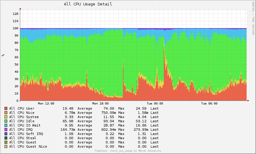 check_cpu_usage