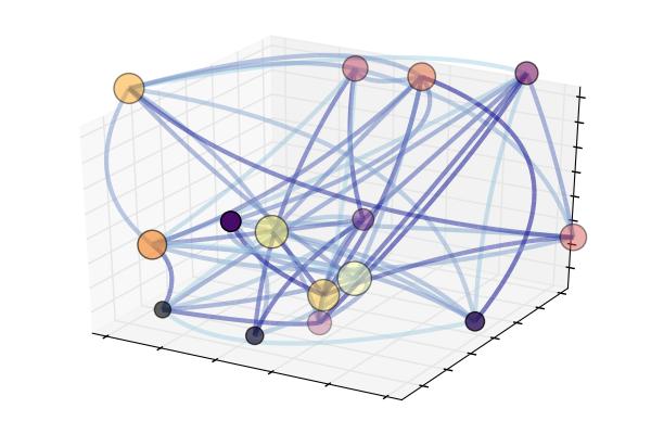 graph3d