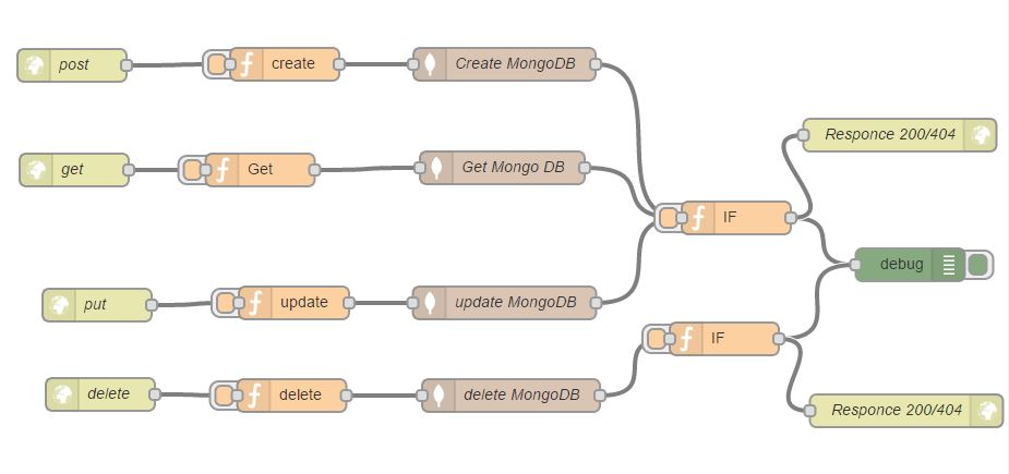 crud_on_mongodb
