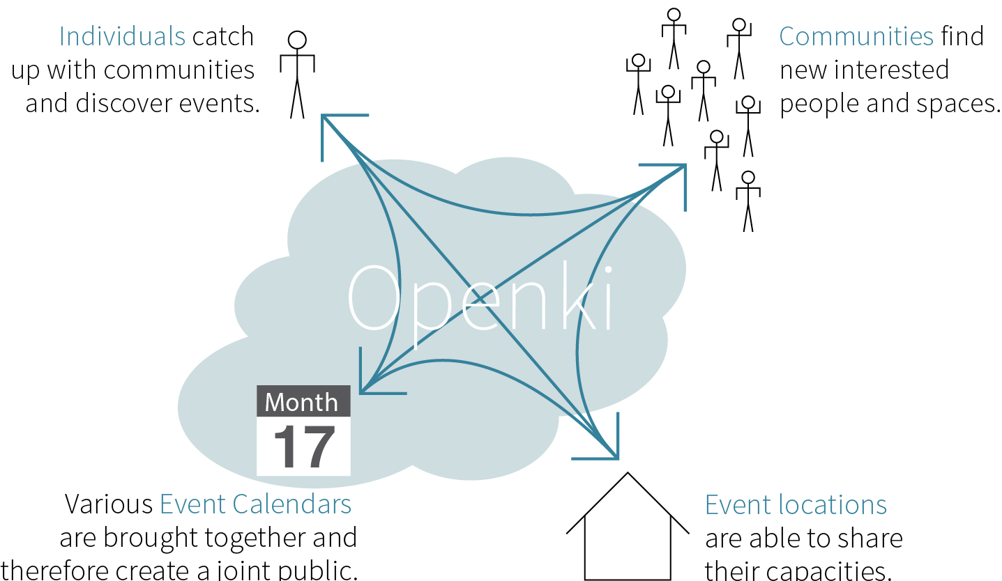 arrow diagram showing connection between individuals, comunities, event-locations and calendars