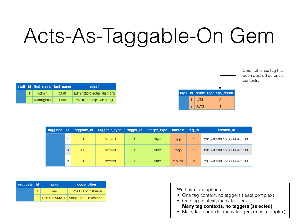 Taggable Gem Schema Relationships