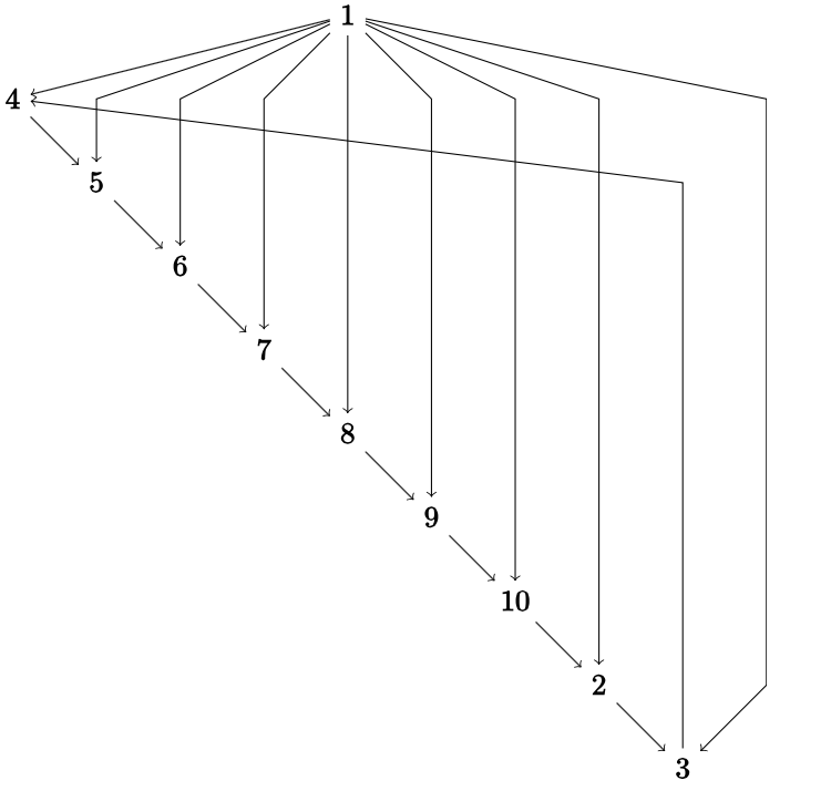 Wheel Graph