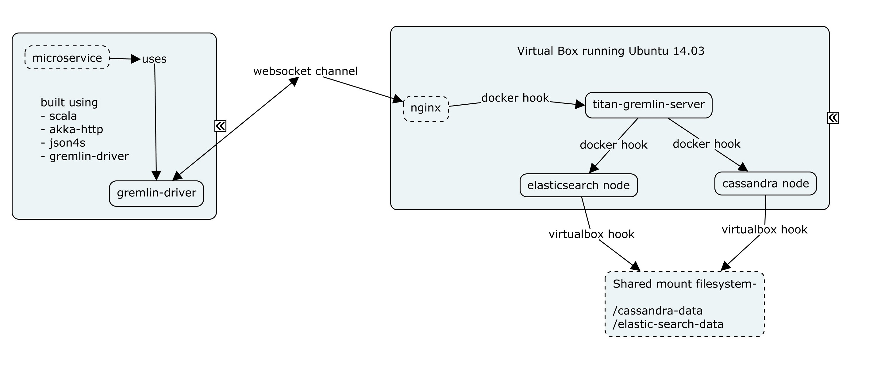 docker_topology