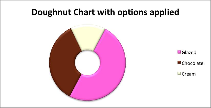 chart_doughnut2