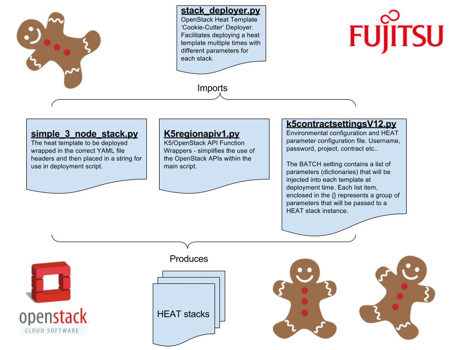 openstack heat cookie cutterv2