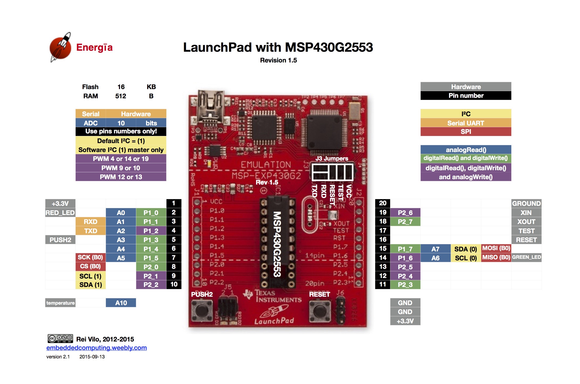 launchpads msp430g2 pins maps