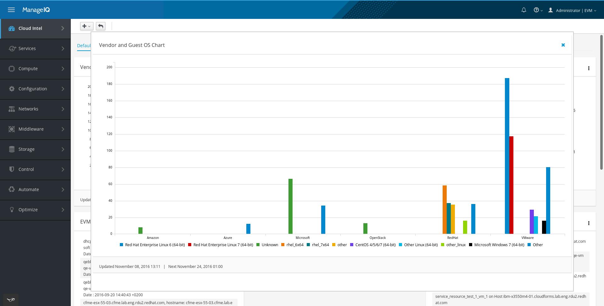 Full screen modal for dashboard charts