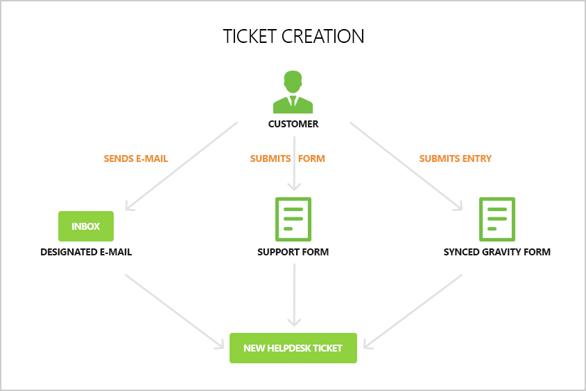 ticket-creation