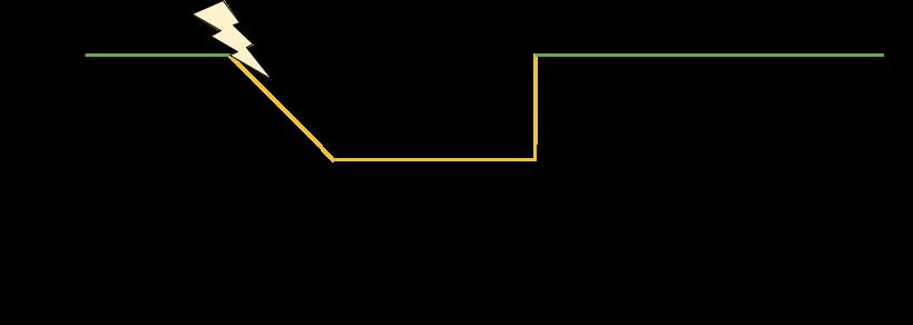resiliency- circuit breakers bulkheads