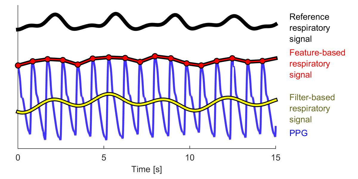 Respiratory Signals