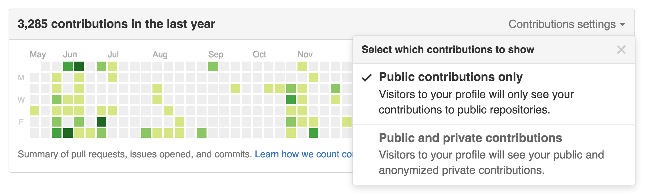 GitHub displays private contributions