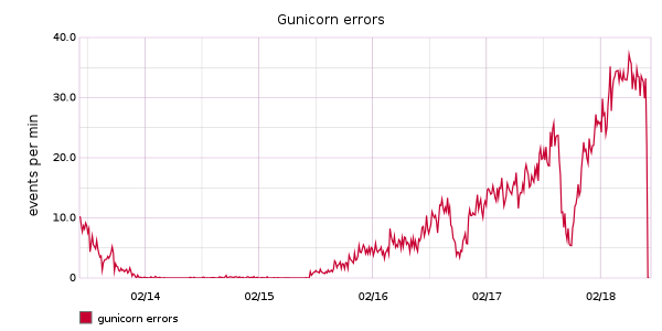 gunicorn_errors