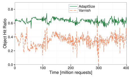 Hit ratio of AdaptSize and Varnish on a production trace
