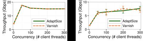 Throughput of AdaptSize and Varnish